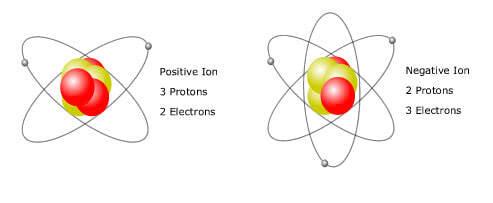 Ion âm và dương