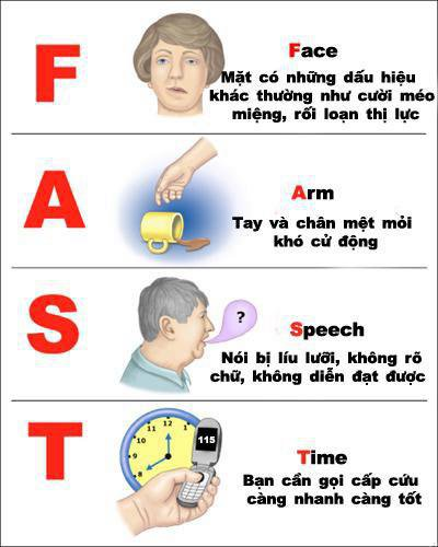 Quy tắc fast